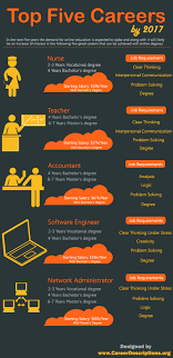best ideas about engineering degrees engineering 17 best ideas about engineering degrees engineering careers chemical engineering and engineering