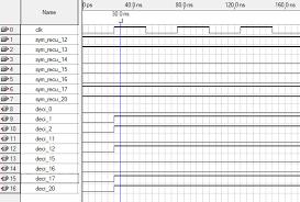 Figure    Example of functional simulation of Majority Decoding Scientific   Academic Publishing