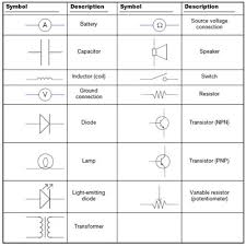 electronics schematics  commonly used symbols and labels   dummiesnote that when used in an actual circuit diagram  the symbols are often rotated