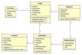 mapping objects to database records with ado netuml class diagram of the use case