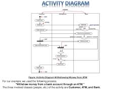 uml diagram   software engineering discussion   figure  activity diagram withdrawing money from atm