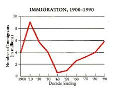 "Chart Of Immigration In The 1900""s"