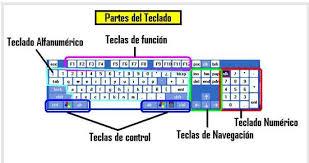 Resultado de imagen de partes de un teclado