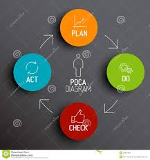vector pdca  plan do check act  diagram   schema stock vector    vector pdca  plan do check act  diagram   schema