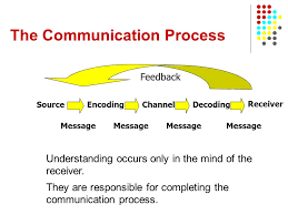 effective communication module  session   activity   folding    the communication process sourceencodingchanneldecoding receiver message feedback understanding occurs only in the mind of the receiver