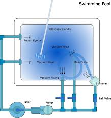 pool and spa installation guide   amici water systems  philippinespool guide