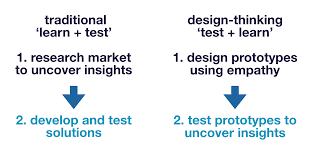 sprint by google ventures speed summary brand genetics design thinking vs tradtional