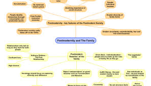 evaluating the view that the nuclear family is in decline part   the postmodern perspective on the family