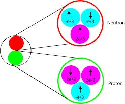whay is particle physics.com এর চিত্র ফলাফল