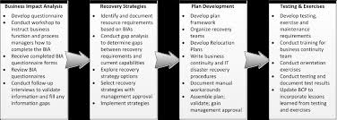 Business Continuity Management Amazon S