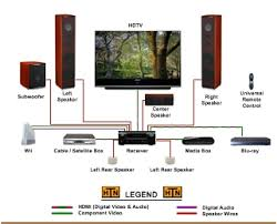 images of home theatre wiring diagram   diagrams best images of home theater network diagram home theater