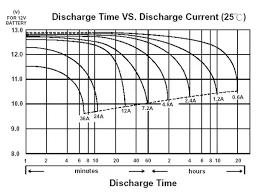 How long can a <b>12V car</b> battery light up 4 nos of <b>9W</b> bulbs (if we take ...