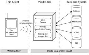 architecture overview    chapter    thin client overview         architecture overview