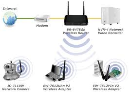 router wiring diagram   network diagram layouts home network diagramsedimax br  gn n  wireless gigabit broadband iq router