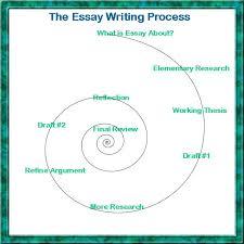 writing essaysthe essay writing process