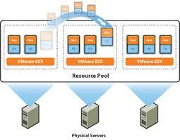 vmvault   vmware vsphere benefitsvmware drs diagram