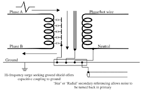 electrical noise and mitigation part 3 shielding and grounding Isolation Transformer Wiring electrical noise and mitigation part 3 shielding and grounding (cont ), and filtering harmonics isolation transformer wiring diagram