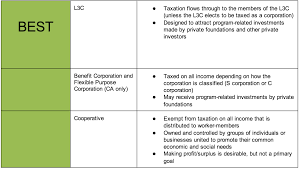 choosing a legal structure for your social enterprise gatherwell screen shot 2014 01 30 at 12 40 33 am
