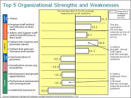 Data Point: Employee Development a Weakness in Many Nonprofits ... Share