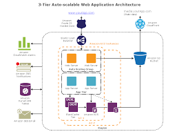 architecture site diagram and network d   selfieword comarchitecture site diagram and network diagram aws architecture diagrams  tier auto scalable web