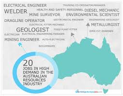 job board infographics visual ly 20 jobs in high demand in the n resources industry infographic
