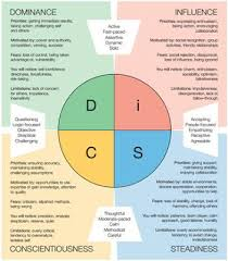 1000+ ideas about Interview Answers on Pinterest | Behavioral ... 5 Interview Tips Using the DiSC Profile - Use the Everything DiSC Workplace profile to improve communication skills & interview skills.