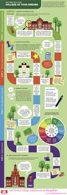 college and university admission for infographics ly