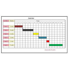 using network analysis and gantt chart for project planninggantt charts