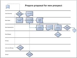 process mapping the swimlane diagram  bpm blogprocess map in swimlane format