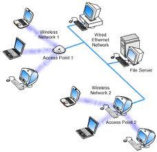 rsr tech        multiple access points diagram
