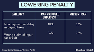 gst bill proposes to cut cap on tax penalties bloomberg quint currently interest rate on excise duty service tax customs countervailing duty and special additional duty is 15 percent and if an assessee has
