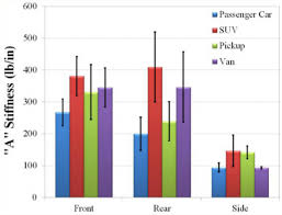 "Mean ""A"" stiffness coefficients of <b>passenger</b> cars by year. <b>Front</b>, <b>rear</b> ..."