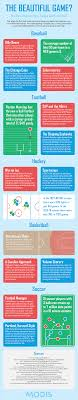 the beautiful game sports data infographic modis infographic the beautiful game how data analytics has changed sports for good