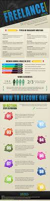 how to be a lance writer simple action steps how to be a lance writer infographic