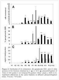 remodelling of lipid rafts during in vitro capacitation and biochemistry analytical biochemistry cholesterol