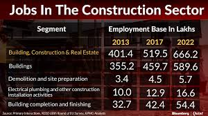 budget the need to skill workers at s construction the biggest increase in non agricultural employment has been in the construction sector where the share of employment in rural areas has risen from 14 4