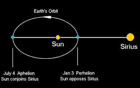 Image result for sirius and the sun