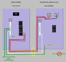 crude diagram for installing a sub panel in the same structure as Sub Panel Wiring Diagram crude diagram for installing a sub panel in the same structure as your main panel sub panel wiring diagram for garage