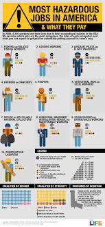 most hazardous jobs top 10 most hazardous jobs