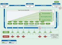 bim implementation attention to detail london pas 1192 2