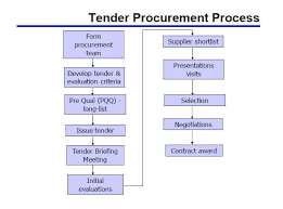 tender procurement process explained   tendering processform procurement team