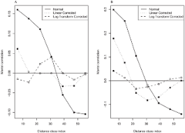 Relationships between Gene Expression and <b>Brain Wiring</b> in the ...