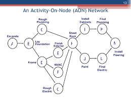 the network diagram and critical path    network diagram