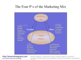 four p    s of the marketing mix business diagramthe four p    s of the marketing mix http     drawpack drawpacks business diagrams