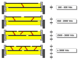 film capacitor examples of partial metallization on one side of the metallized insulating film to increase the voltage rating of film capacitors