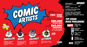 how to become a comic book artist com check out the infographic below for some interesting information on comic book artist careers