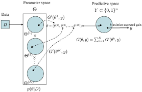 figure   schematic diagram of the representative estimator    schematic diagram of the representative estimator  definition     the parameter space h is a product space and is different from the predictive space y