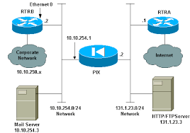 cisco secure pix firewall with two routers configuration example    network diagram
