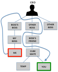 organizational design  the difference between organizational    you don    t want