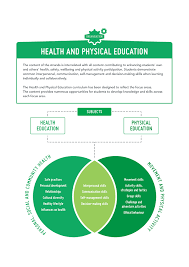 koutline organisation the interrelated nature of the content of the health and physical education curriculum provides opportunities for